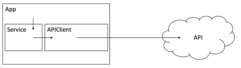 diagram of app with service and API client connected to an API